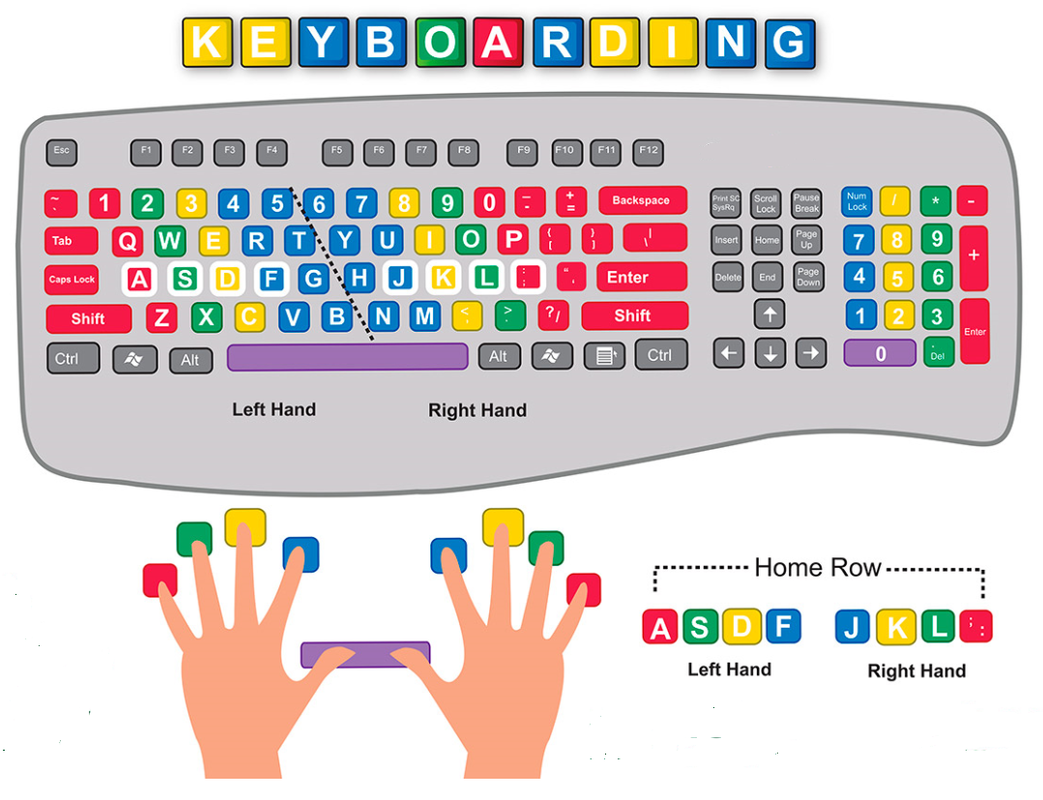 Worksheets Home Row Keys Worksheet keyboarding practice crazy4computers picture